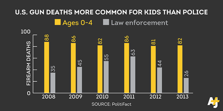 Al Jazeera + US Gun Deaths More Common for Kids Than Cops