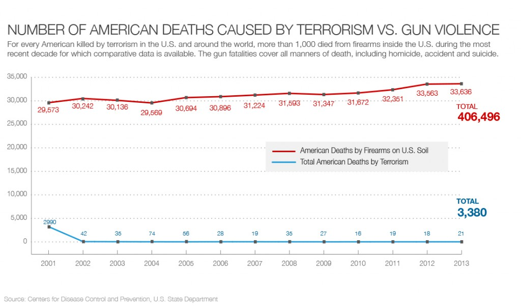 Graph of Terrorism vs Gun Violence by CNN
