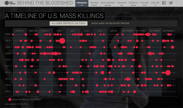 Behind the Bloodshed: Timeline by USA Today