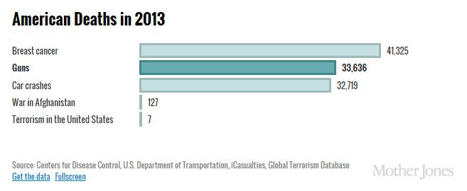 Mother Jones American Deaths in 2013 Chart