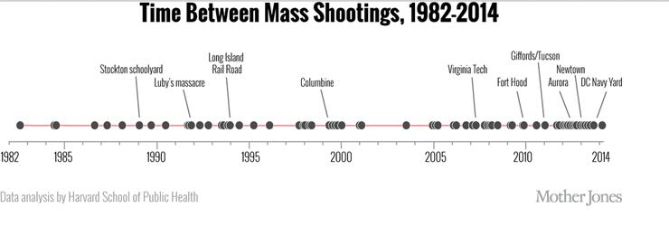Mother Jones Time Between Mass Shootings