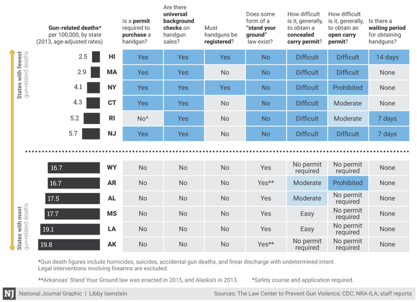 National Journal Graphic - Gun Related Legislation