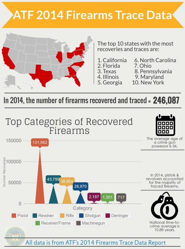 ATF Trace Data Infographic